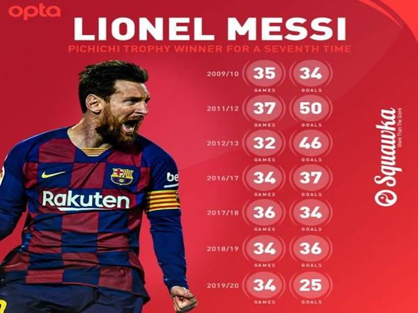 Top cầu thủ ghi nhiều bàn thắng nhất giải bóng đá La Liga