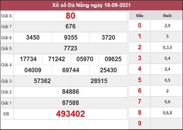 Thống kê XSDNG 22/9/2021 dự đoán cầu lô hôm nay