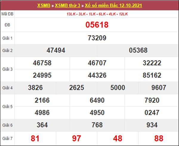 Thống kê XSMB 13/10/2021 chốt cặp loto gan hôm nay